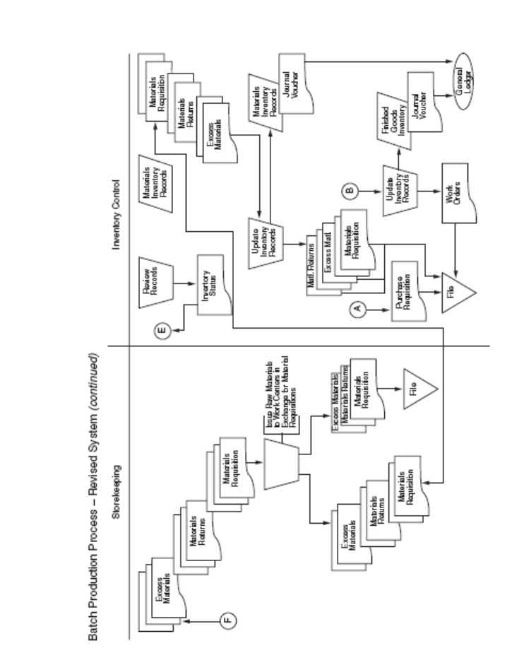 Proces Flow Diagram General Ledger
