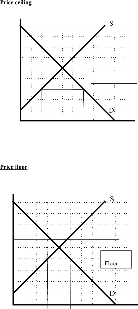 Econ 1900 Study Guide Winter 2013 Price Ceiling Price