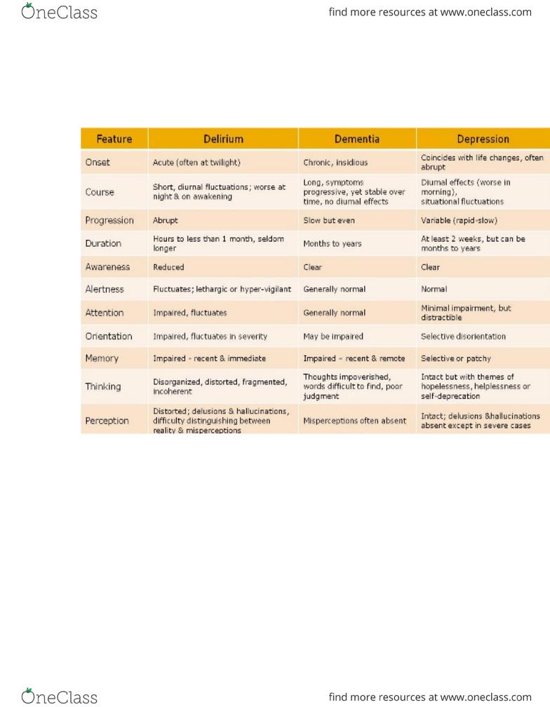 NURSING 2LA2 Lecture Notes - Language Disorder, Attention, Morphine