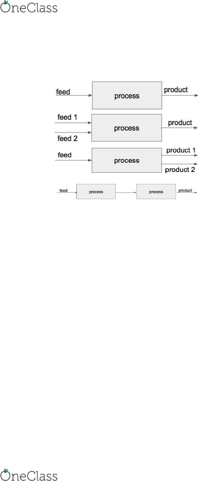 engr 1166 textbook notes spring 2017, chapter 5 process flowProcess Flow Diagram Mass Balance #18